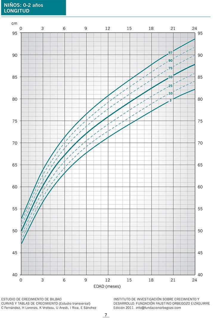 peso y altura para un nino de 12 anos